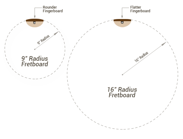 fretboard-radius
